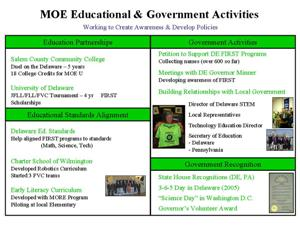 Educational & Government Activites