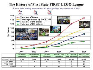 History of First State LEGO League