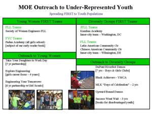 Outreach to Under-Repressented Youth