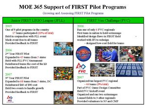 Support for FIRST Pilot Programs